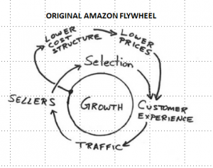 AMZN-flywheel