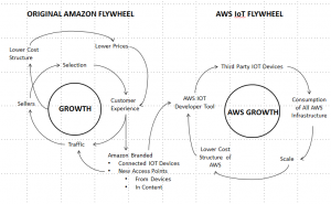 AWS-IoT-Flywheel