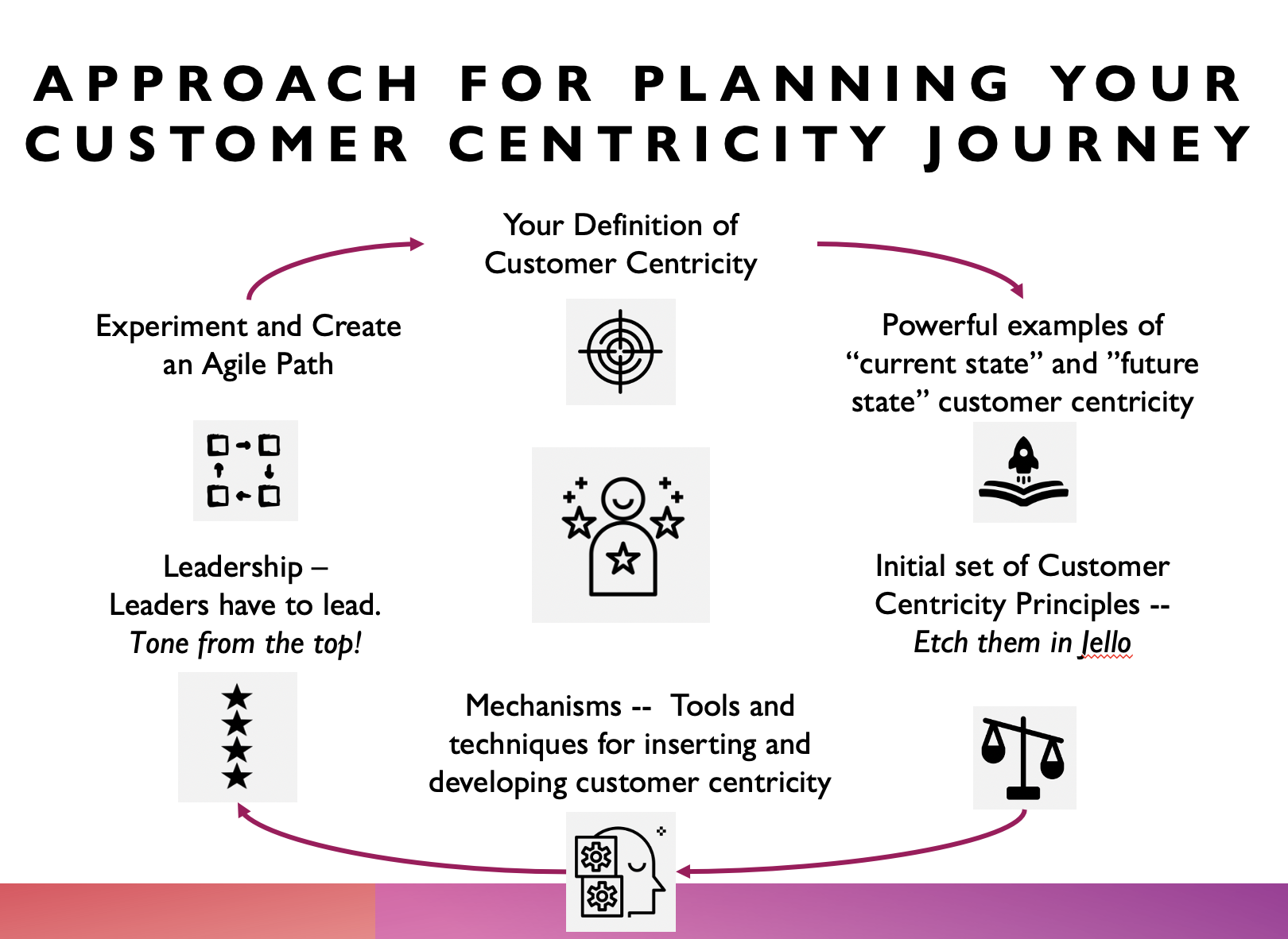 The Amazon Way Newsletter —  An Agile Approach to Customer Centricity